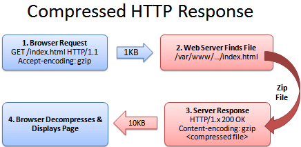 http-request-compressed